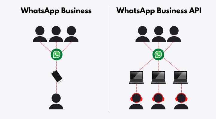 Diferença entre o WhatsApp Business e o WhatsApp Business API.